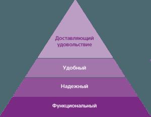 Пирамида Маслоу для дизайна