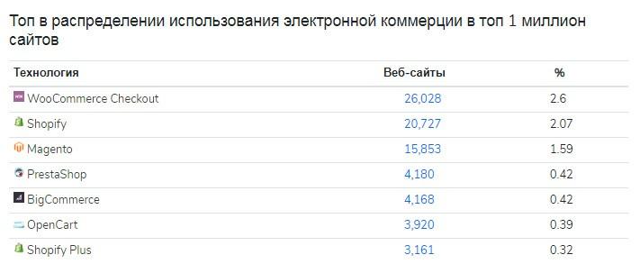 Разработки недорогих интернет-магазинов в Минске на WordPress + WooCommerce