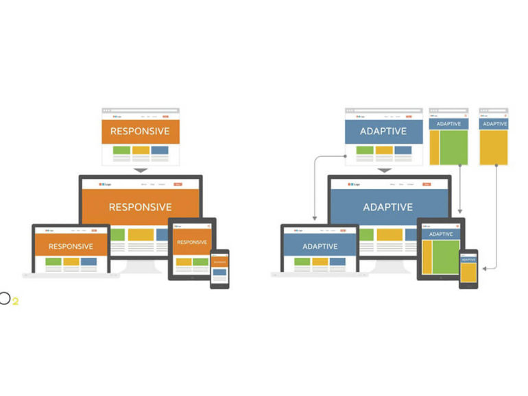 В чем разница между адаптивным и отзывчивым сайтом?